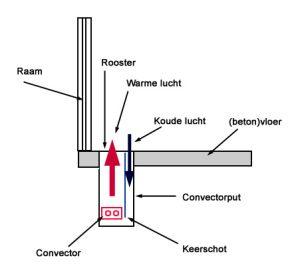 Werking-convectorput